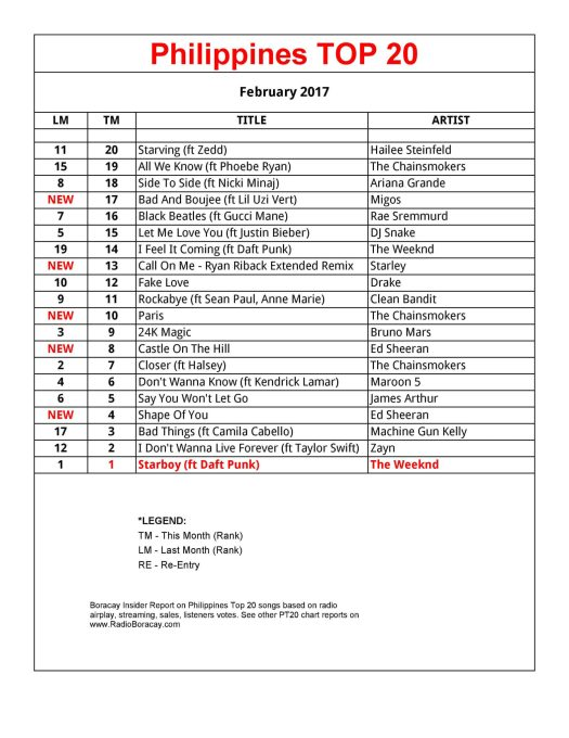 Philippines Top 20 Songs February 2017 PT20 Chart