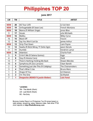 Boracay Radio Channels FM-106-1 and RB106 present Philippines Top 20 Songs (PT20 Chart)
