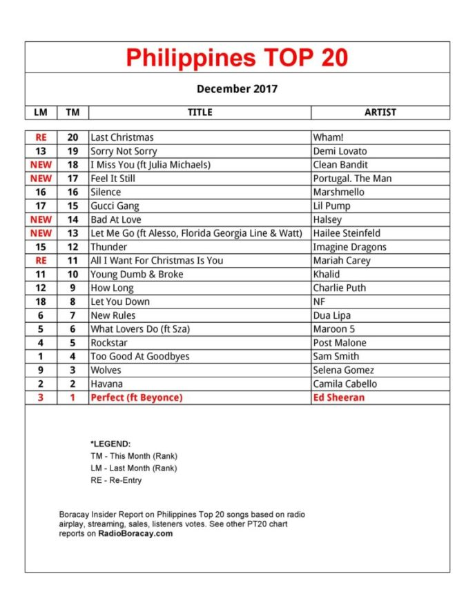 Philippines Top 20 Songs NOW #PT20 Chart December 2017