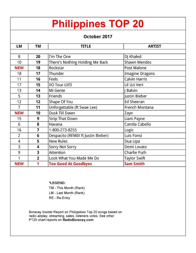 Philippines Top 20 Songs October 2017 Chart