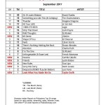 Philippines Top 20 Songs September 2017 PT20 Chart