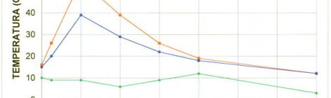 grafico rilievo temperature del calcestruzzo