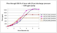 Maximum flow for supply hose? - Firehouse Forums ...