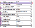 """Kid Ink's """"Show Me"""" Tops The Mediabase Urban Mainstream Airplay Chart ! 1"""