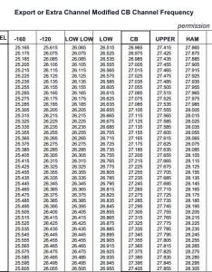 Modified export cb radio channel frequency connex cx also survivalist ssb freeband list radiomaster reports rh radiofreeq wordpress