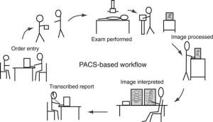PACS Fundamentals | Radiology Key