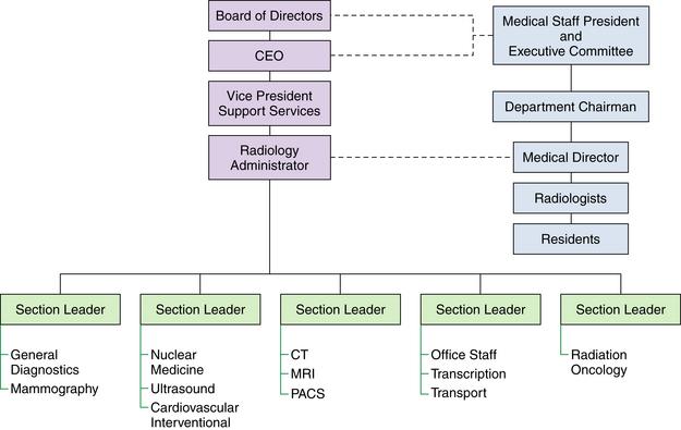 Radiology Administration Radiology Key