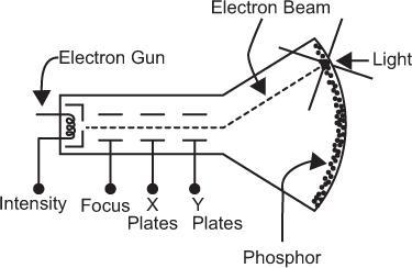 In Vivo Radiation Detection: Scintillation Camera