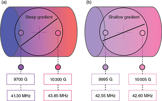 Diagram shows steep and shallow gradient slopes having 9700 G, 10300 G (41.30 MHz and 43.85 MHz) and 9995 G, 10005 G (42.55 MHz and 42.60 MHz).