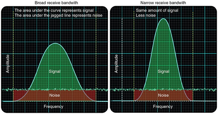 Diagram shows two plotting for frequency versus amplitude with signal and noise plotted with less noise and more noise for same signal.