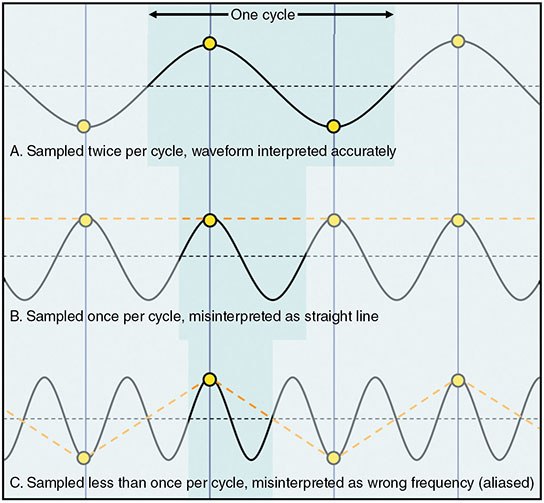 Diagram shows graph with plotting for aliasing and under sampling which are sampled twice per cycle, waveform interpreted accurately, misinterpreted as straight lines, and misinterpreted as wrong frequency.