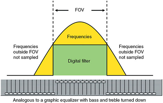 Diagram shows antialiasing along with frequency axis where analogous to Graphic equalizer with bass and treble is turned down with digital filter on top and between frequencies where frequencies outside— FOV are not sampled.
