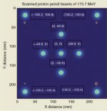 Clinical commissioning of pencil beam scanning for intensity-modulated proton therapy