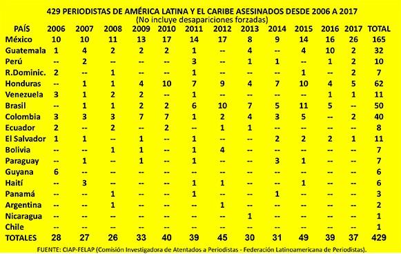 2017: 42 periodistas asesinados en América Latina - periodistas_asesinados_2006_2017