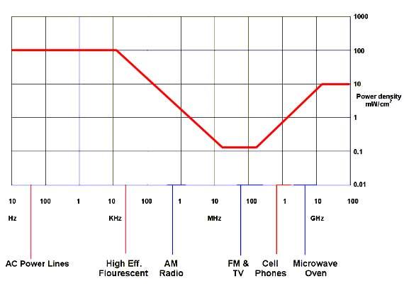 Medidor Radiaciones Electromagneticas
