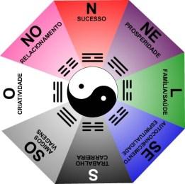 Ba-guá-Feng-Shui-Lógico-Hemisfério-Sul