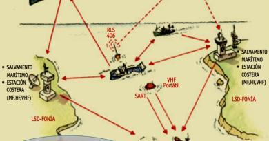 Las comunicaciones vía satélite en las operaciones SAR.