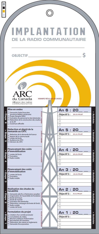 Thermomètre de l'implantation d'une radio communautaire