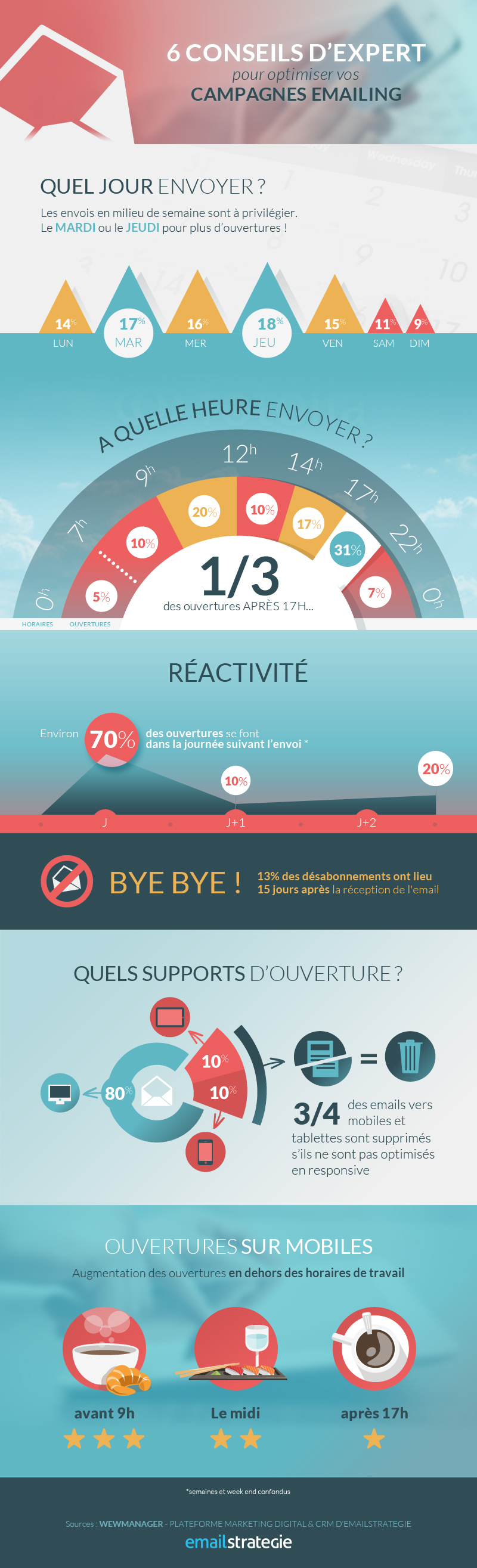 Infographie_chiffres_ouvertures_emailing