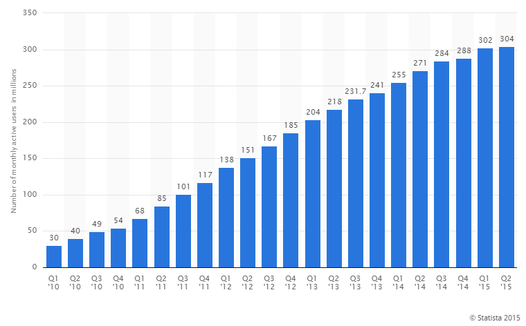 Abonnés Twitter par trimestre