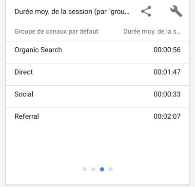 Durée moyenne de la session grâce au SEO