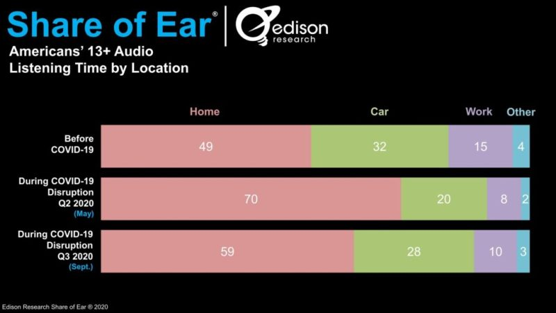 Share of Ear® Edison Research