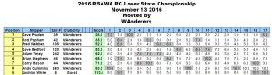 2016 WA RC Laser State Championships