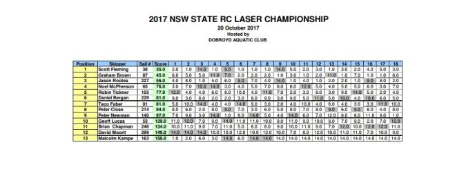2017 RC laser NSW State Championship
