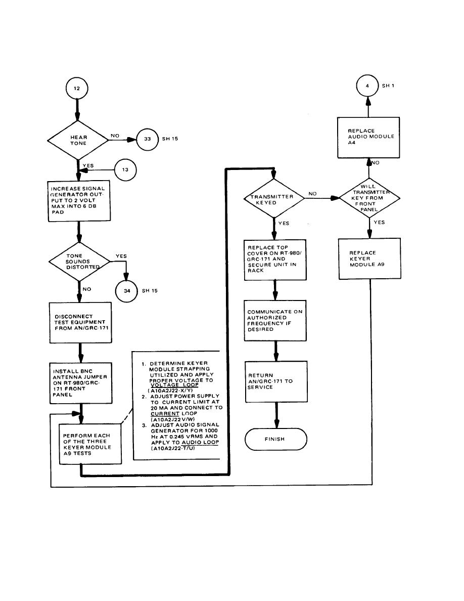 Figure 5-9. Radio Set AN/GRC-171 Troubleshooting
