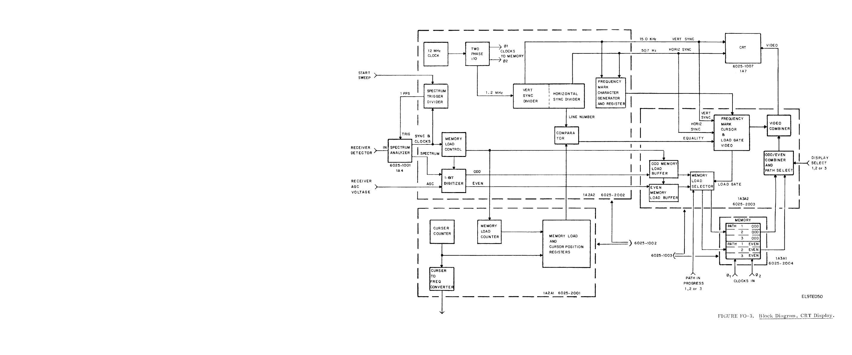 Figure FO-3. Block Diagram, CRT Display