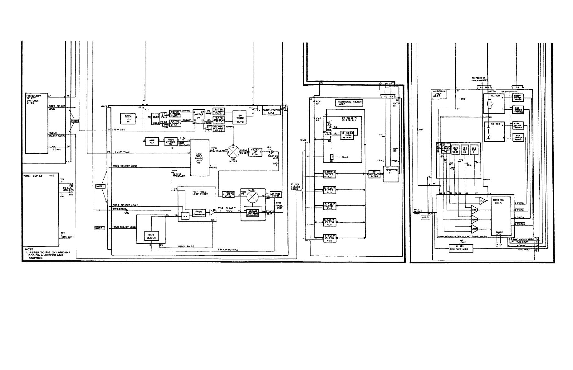 Figure 1-1. Radio Set Block Diagram (Sheet 2 of 2)
