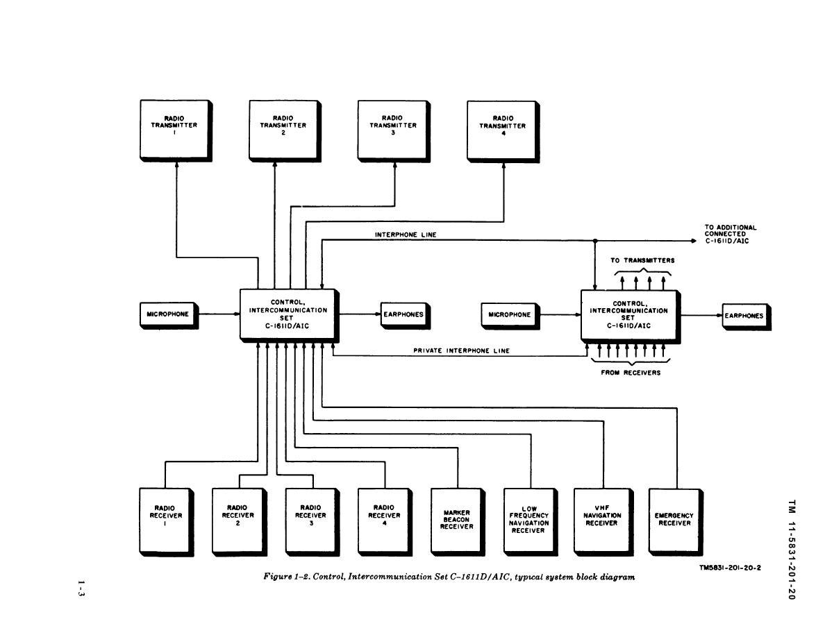 Figure 1-2. Control, Intercommunication Set C1611D/AIC