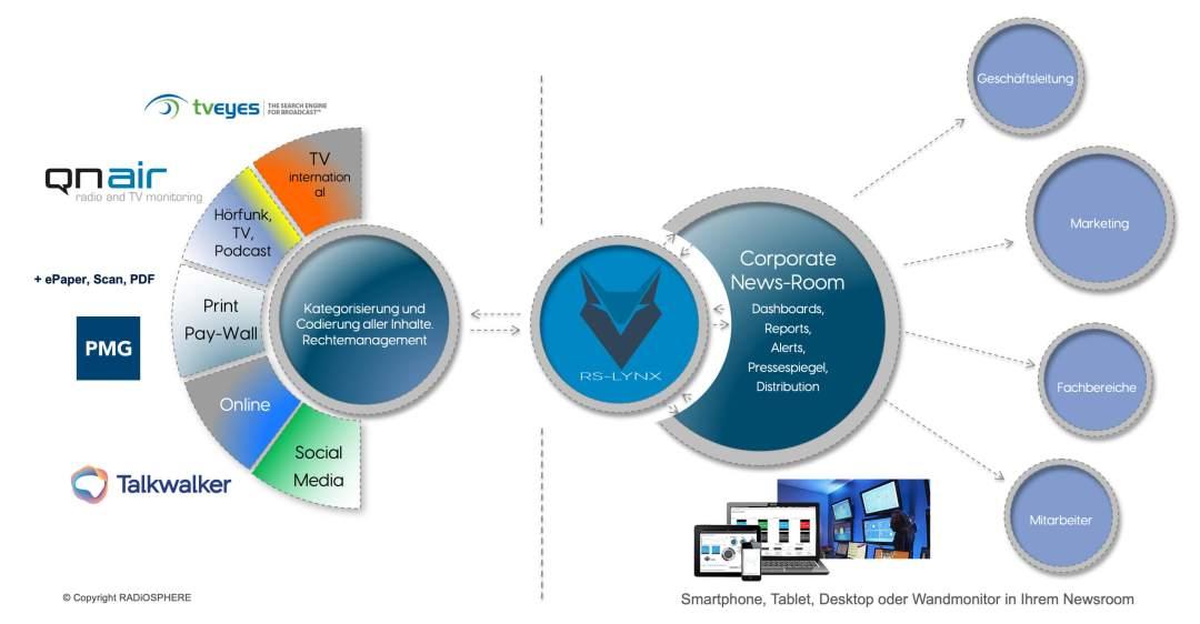Das zentrale medienmonitoring System RS Lynx von Radiosphere