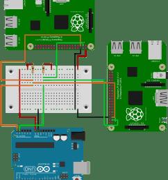 grab your raspberry pi i2c multi master setup [ 1713 x 2040 Pixel ]