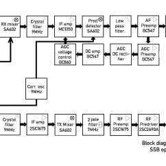 Rf Transmitter And Receiver Block Diagram 2000 Ford Explorer Engine Ssb  Readingrat