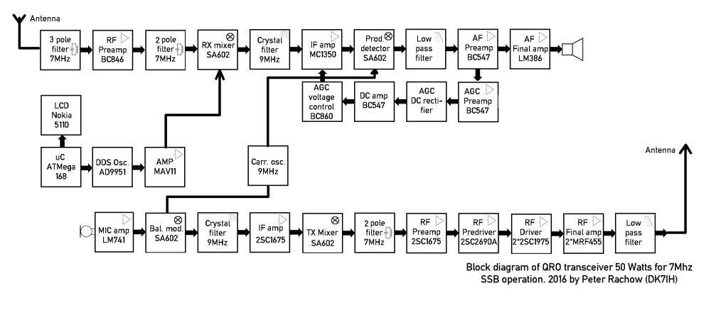 medium resolution of ssb transceiver for 40 meters with 50 watts of output block diagram