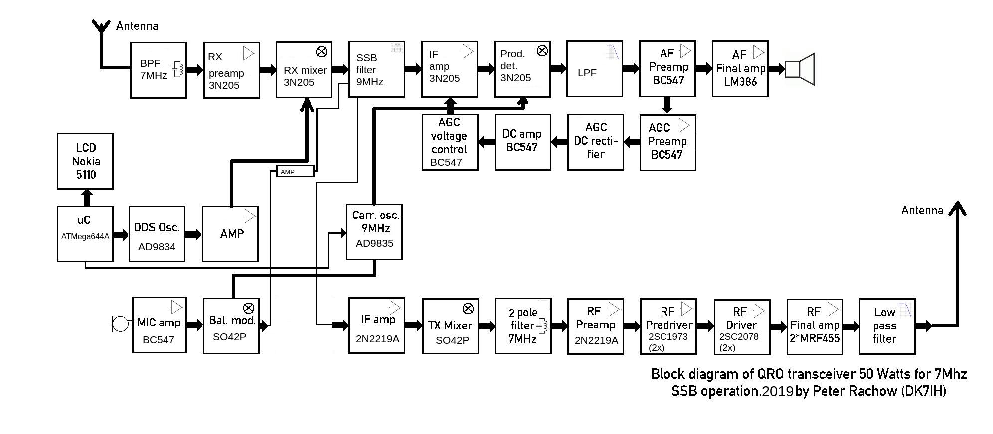 peter rachow amateur radio engineering projects peter rachow dk7ih fig 416 block diagram of ssb transmitter [ 1992 x 872 Pixel ]