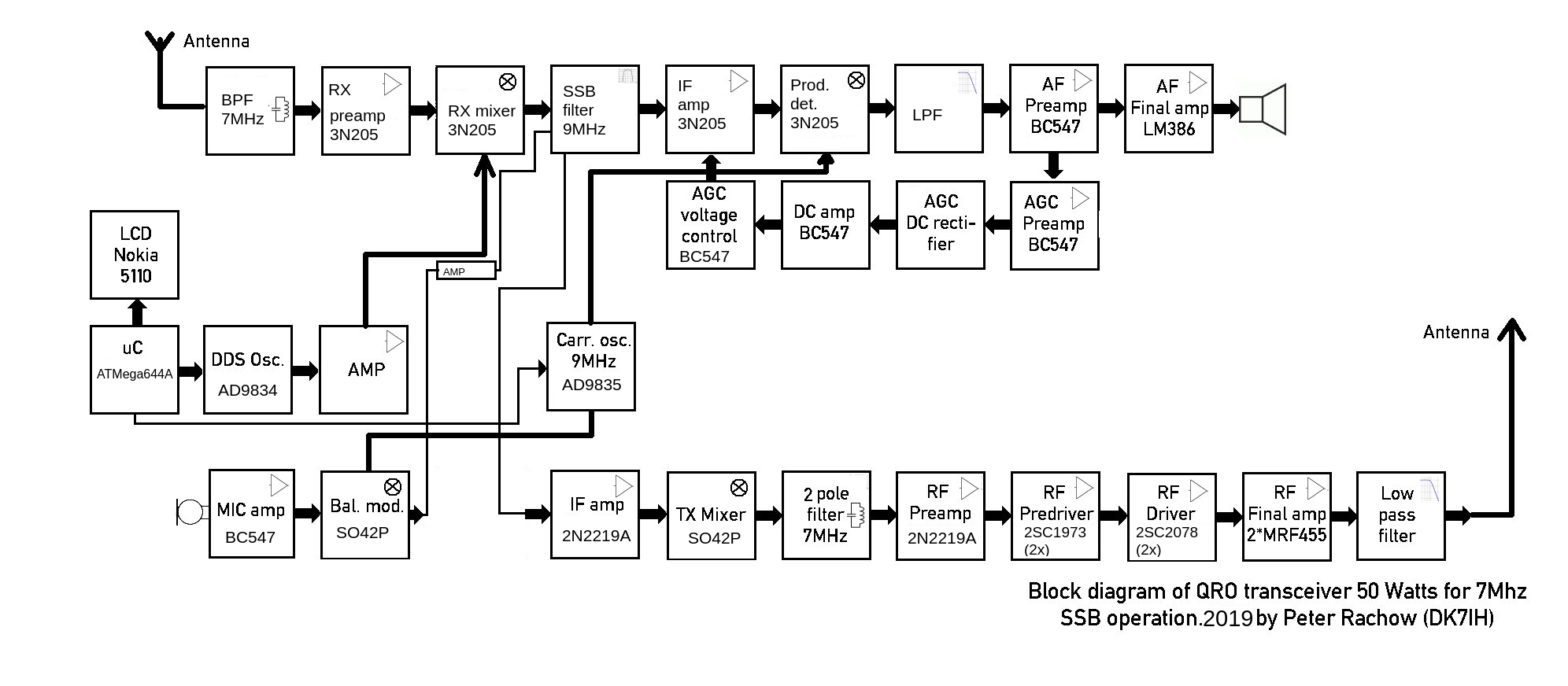 hight resolution of peter rachow amateur radio engineering projects peter rachow dk7ih fig 416 block diagram of ssb transmitter