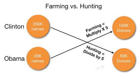 farming-vs-hunting