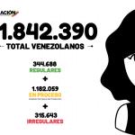 Se registra la cifra más alta de venezolanos en territorio Colombiano