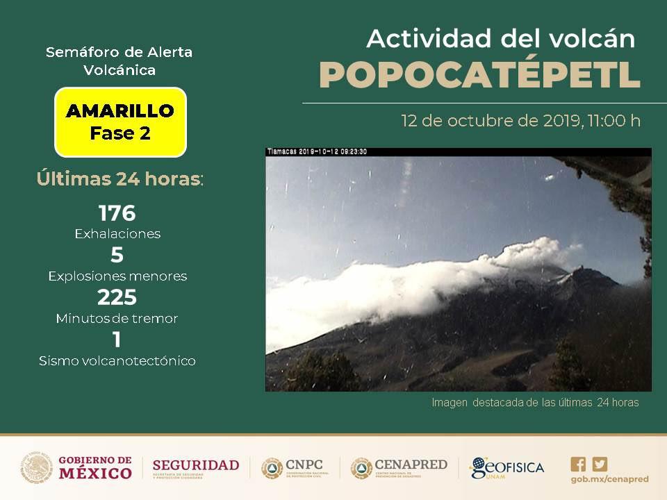 EMITE EL POPO 176 EXHALACIONES, 5 EXPLOSIONES Y 225 MINUTOS DE TREMOR
