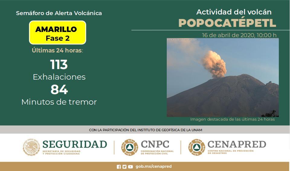 VOLCÁN POPOCATÉPETL REGISTRA 113 EXHALACIONES; CONTINÚA SEMÁFORO EN AMARILLO FASE 2
