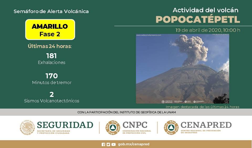 VOLCÁN POPOCATÉPETL REGISTRA 181 EXHALACIONES; SEMÁFORO CONTINÚA EN AMARILLO FASE 2