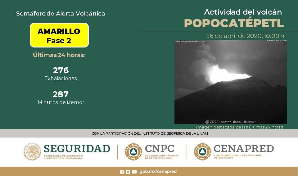 VOLCÁN POPOCATÉPETL REGISTRA 276 EXHALACIONES; EL SEMÁFORO CONTINÚA EN AMARILLO FASE 2