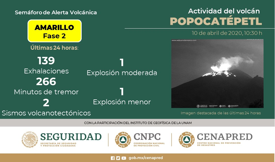 POPOCATÉPETL REGISTRA 139 EXHALACIONES Y 266 MINUTOS DE TREMOR