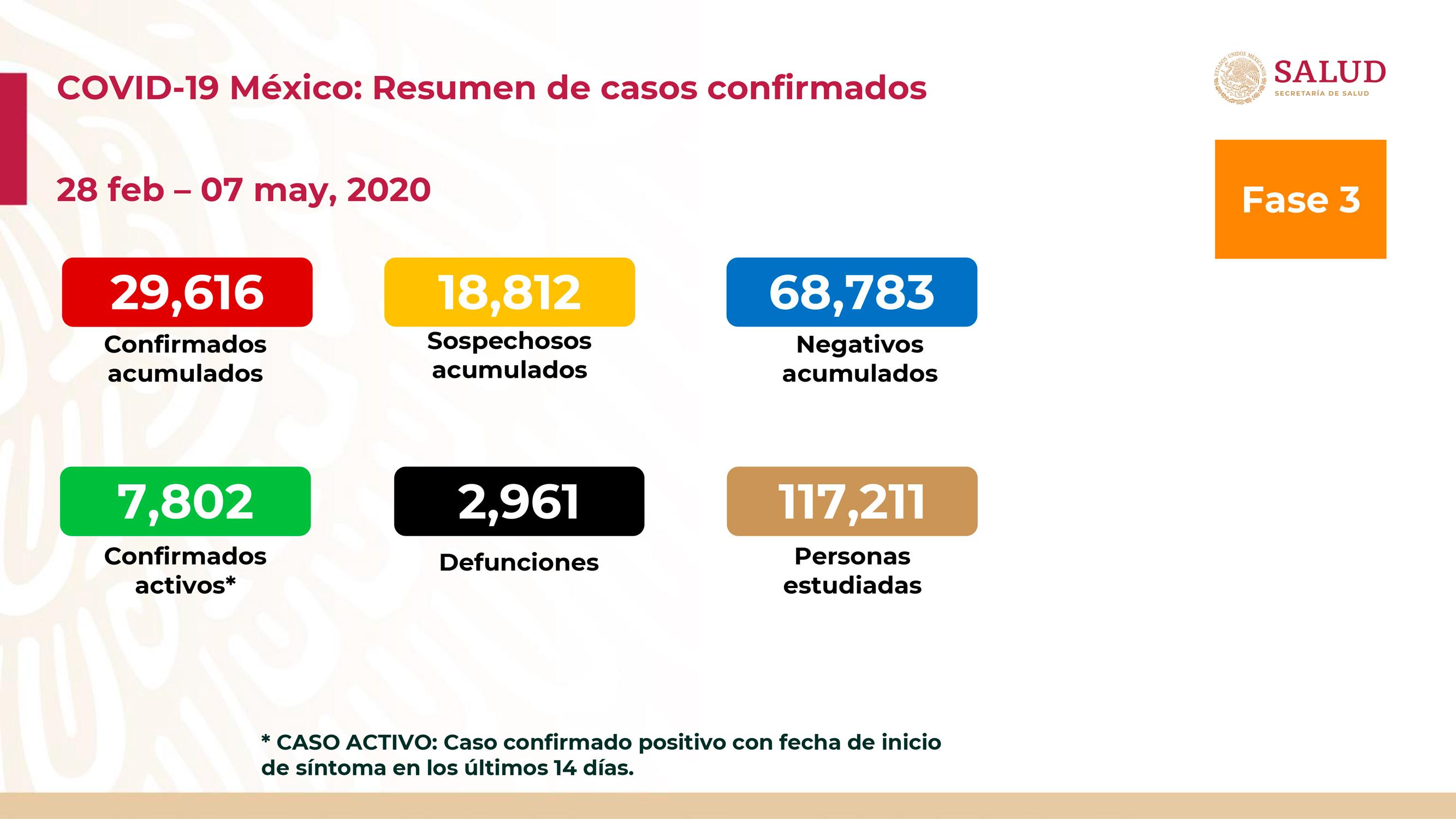 SUMAN 2 MIL 961 MUERTES POR COVID-19 EN MÉXICO