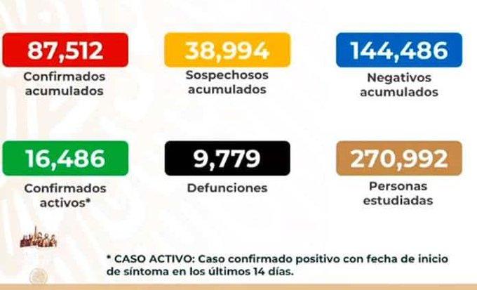 MÉXICO REGISTRA 87 MIL 512 CASOS DE COVID-19 Y 9 MIL 779 DEFUNCIONES