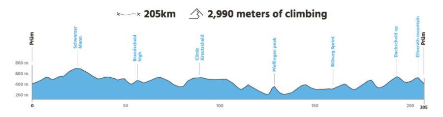 Profil Eifel 205km