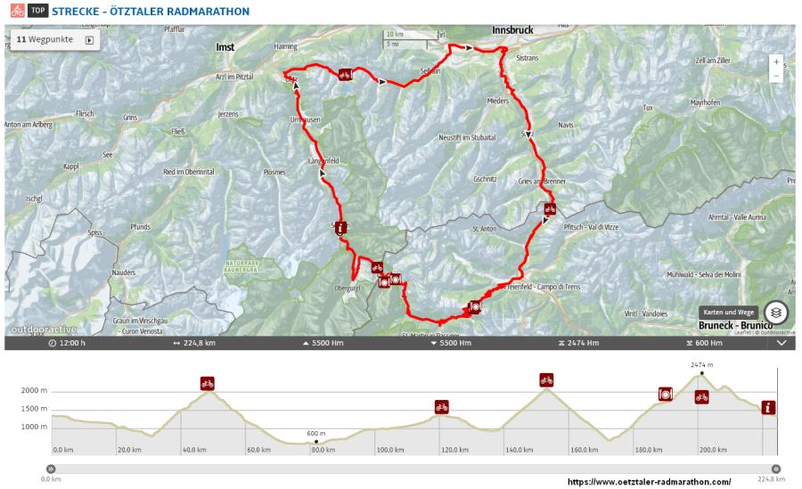 Ötztaler Radmarathon Strecke und Höhenprofil