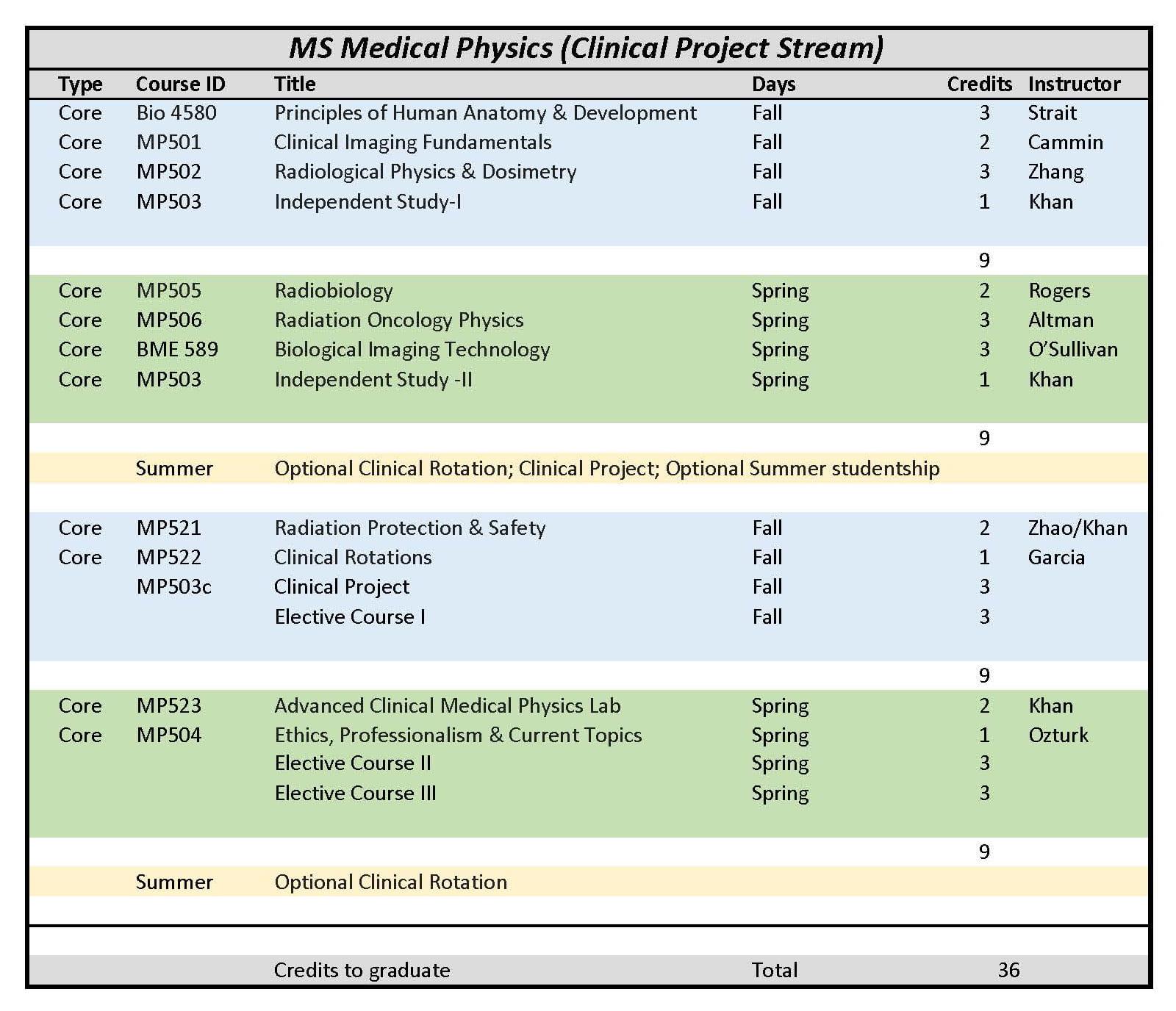 Program Format Amp Course Catalog